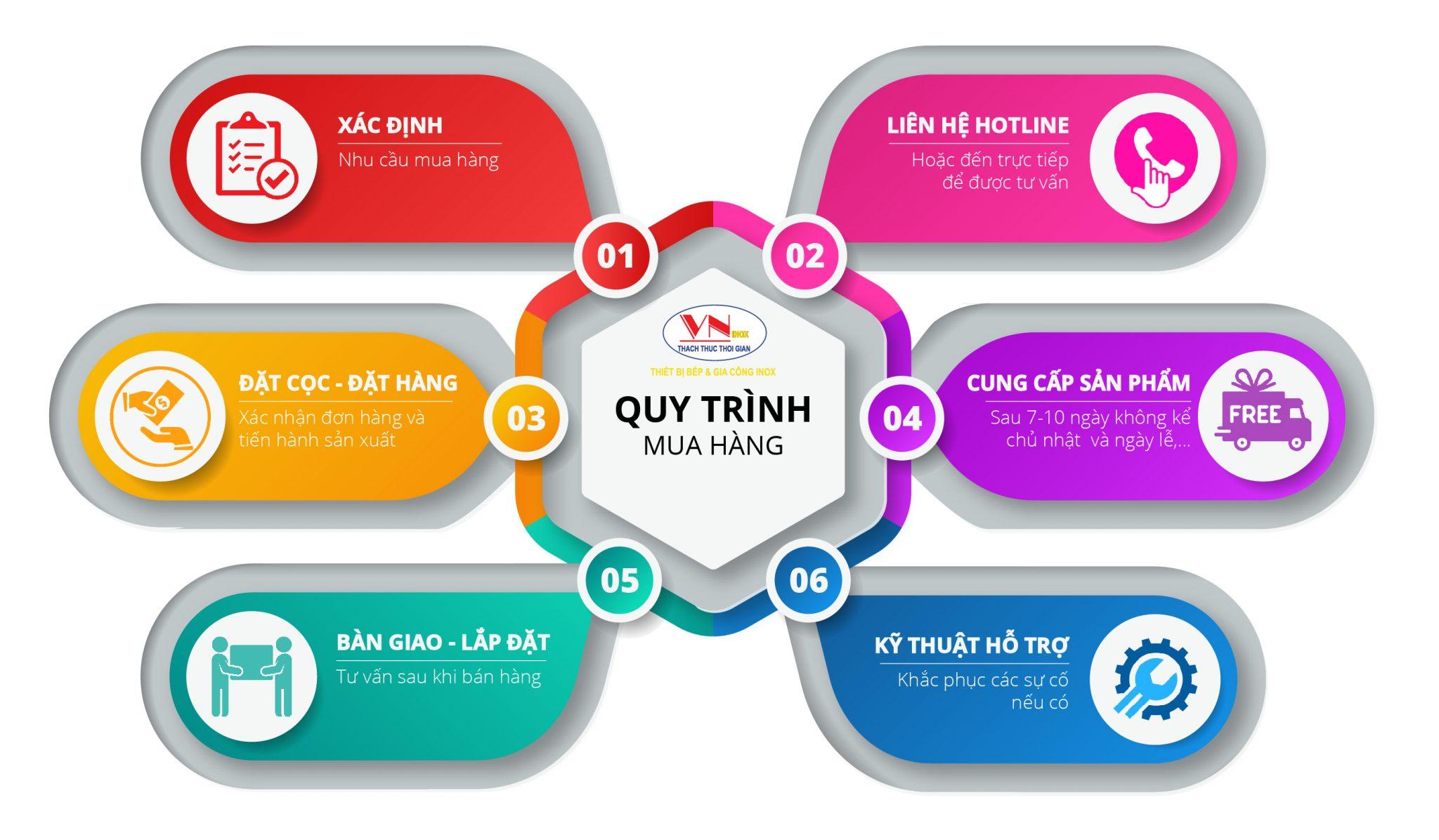 Quy trình mua sản phẩm thiết bị inox| Kệ bếp Inox tại Inox Việt.